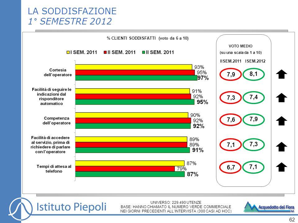 % CLIENTI SODDISFATTI (voto da 6 a 10)