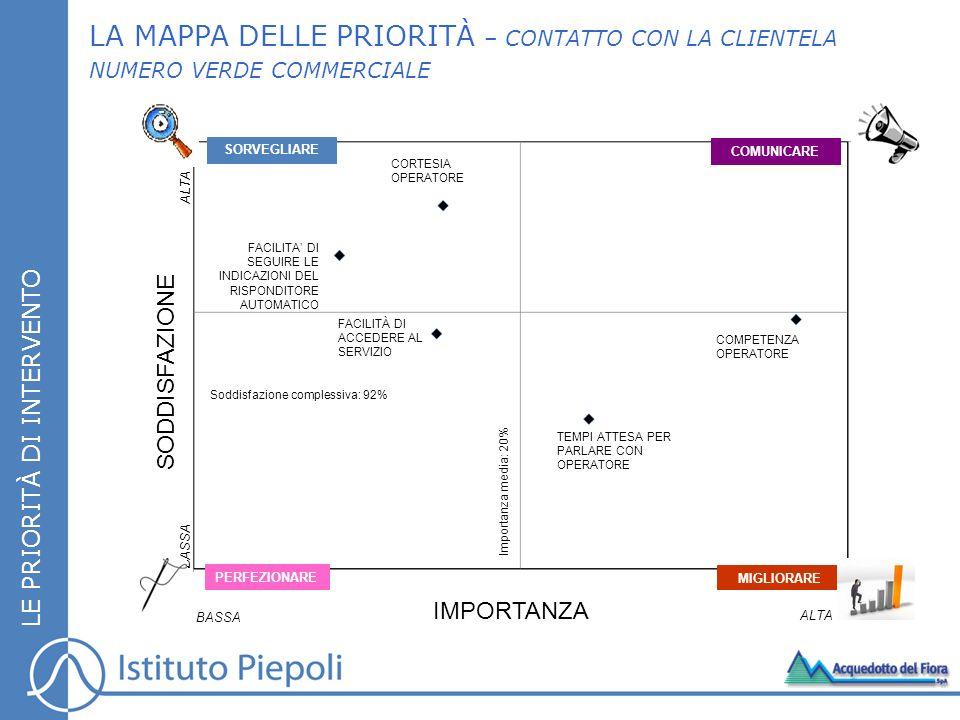LA MAPPA DELLE PRIORITÀ – CONTATTO CON LA CLIENTELA