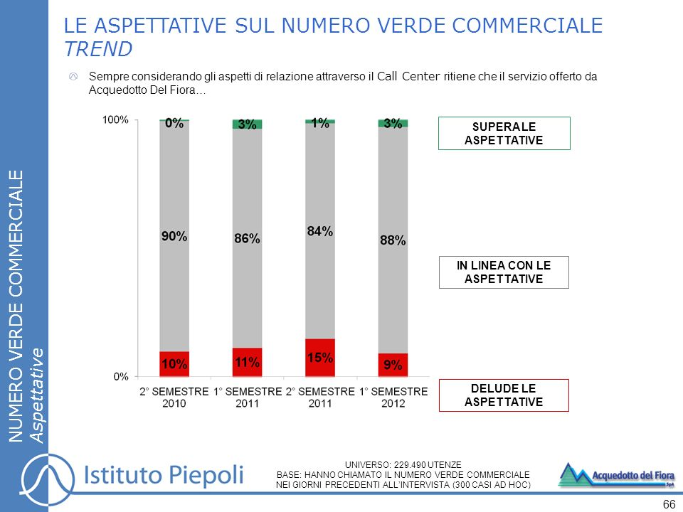 IN LINEA CON LE ASPETTATIVE