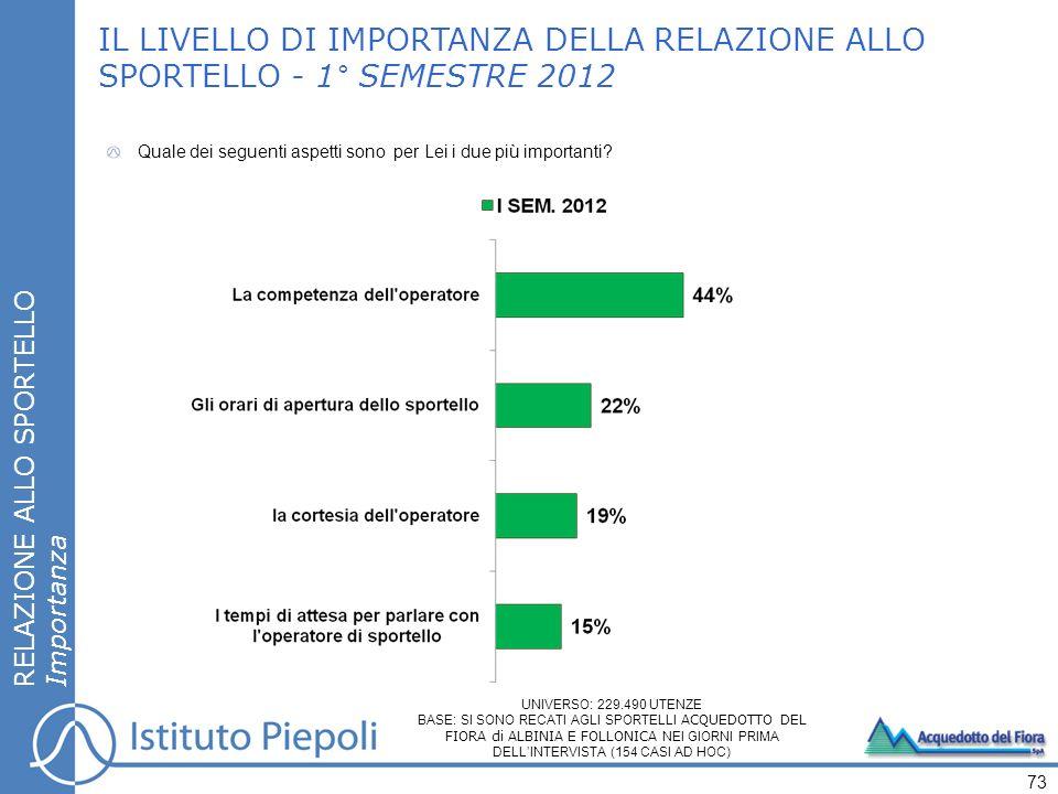 IL LIVELLO DI IMPORTANZA DELLA RELAZIONE ALLO SPORTELLO - 1° SEMESTRE 2012