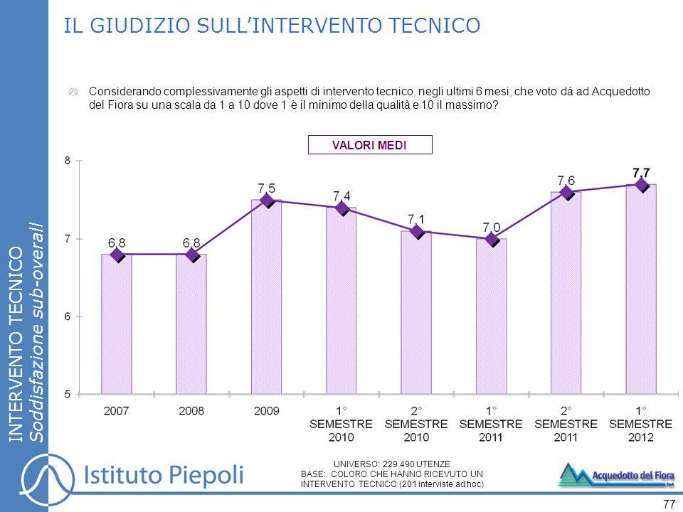 IL GIUDIZIO SULL'INTERVENTO TECNICO