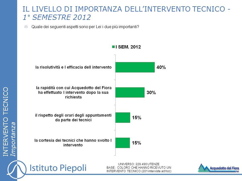 IL LIVELLO DI IMPORTANZA DELL'INTERVENTO TECNICO - 1° SEMESTRE 2012