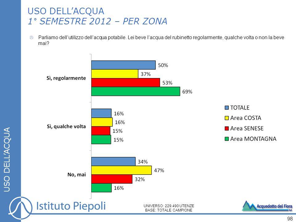 USO DELL'ACQUA 1° SEMESTRE 2012 – PER ZONA