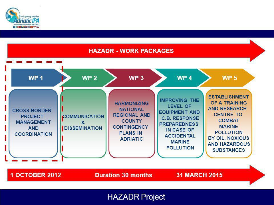 HAZADR - WORK PACKAGES WP 1 WP 2 WP 3 WP 4 WP 5