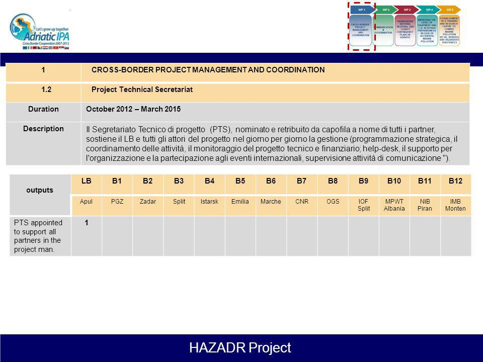 1CROSS-BORDER PROJECT MANAGEMENT AND COORDINATION. 1.2. Project Technical Secretariat. Duration. October 2012 – March 2015.