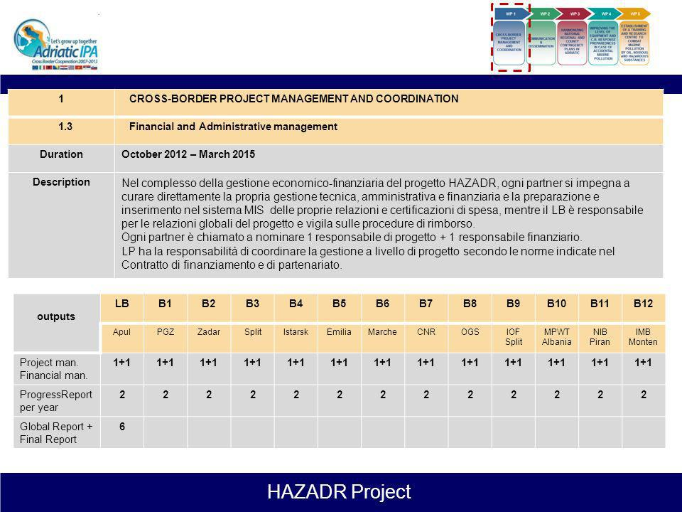 1CROSS-BORDER PROJECT MANAGEMENT AND COORDINATION. 1.3. Financial and Administrative management. Duration.