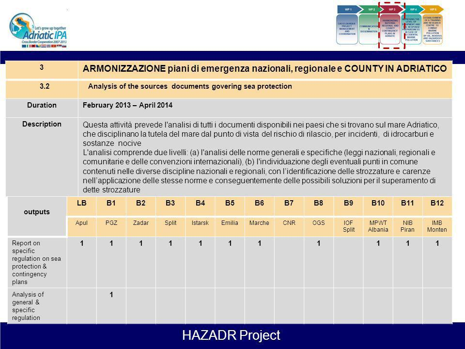 3 ARMONIZZAZIONE piani di emergenza nazionali, regionale e COUNTY IN ADRIATICO. 3.2. Analysis of the sources documents govering sea protection.