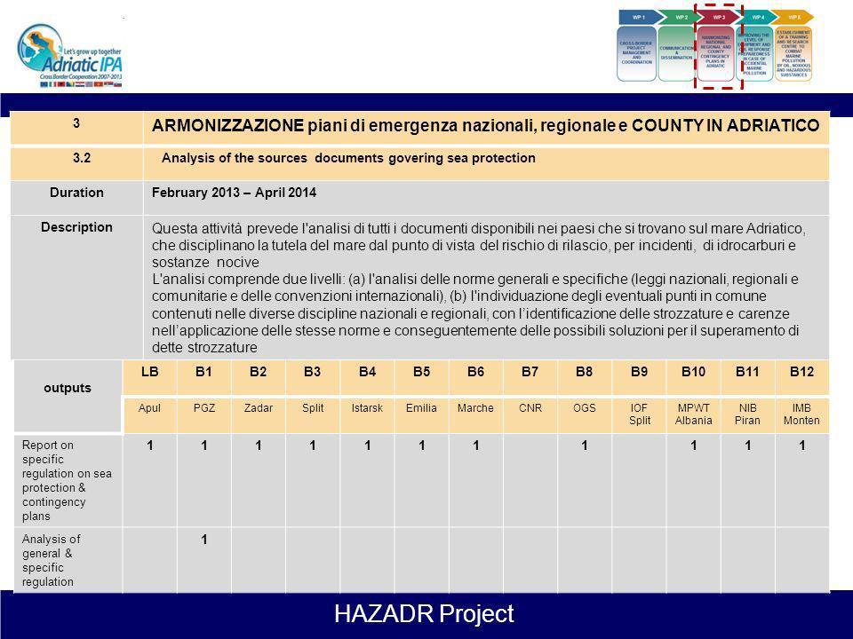 3ARMONIZZAZIONE piani di emergenza nazionali, regionale e COUNTY IN ADRIATICO. 3.2. Analysis of the sources documents govering sea protection.