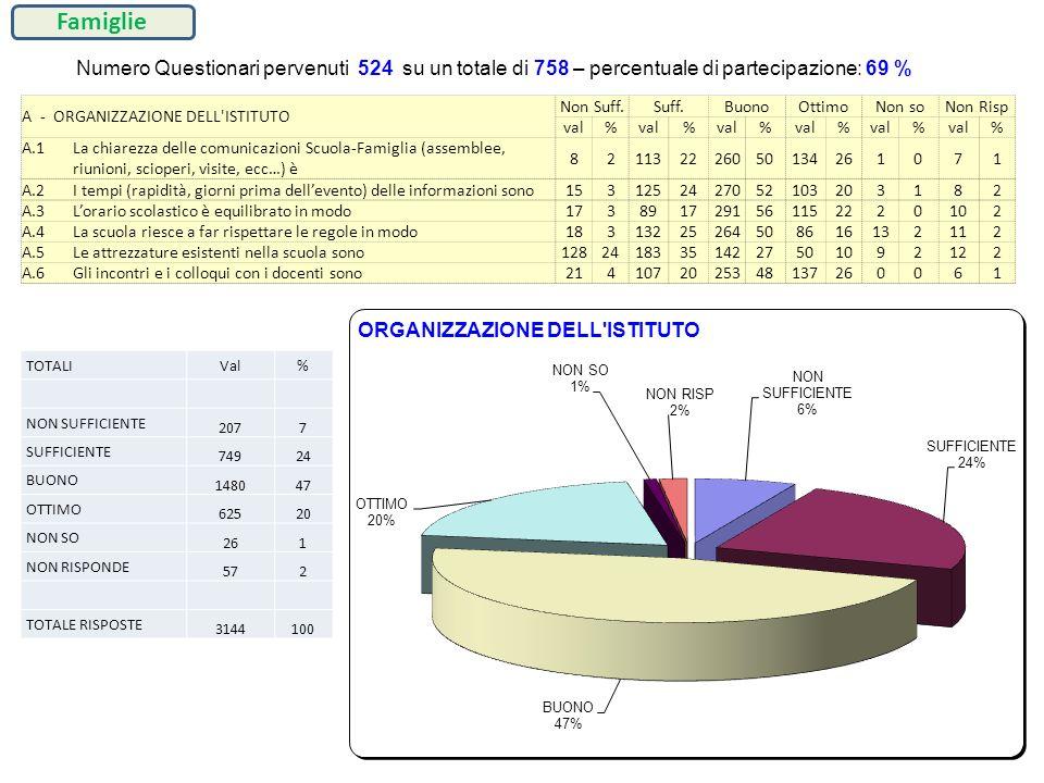 Famiglie Numero Questionari pervenuti 524 su un totale di 758 – percentuale di partecipazione: 69 %