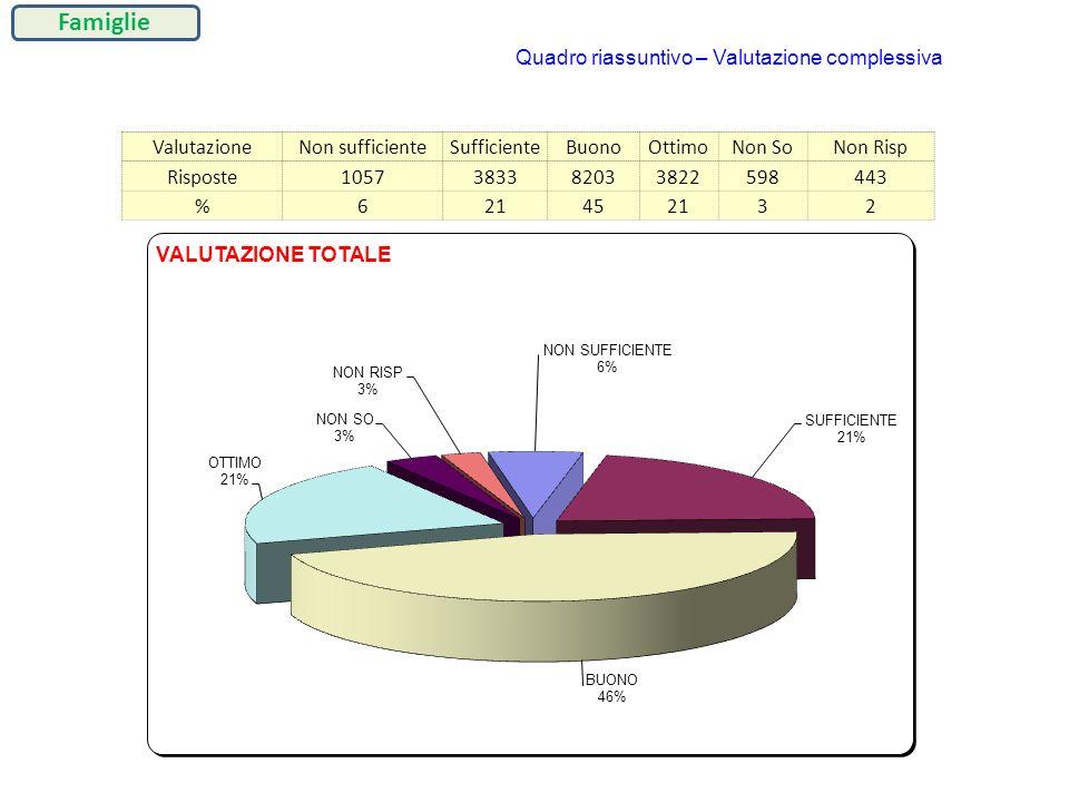 Famiglie Quadro riassuntivo – Valutazione complessiva Valutazione