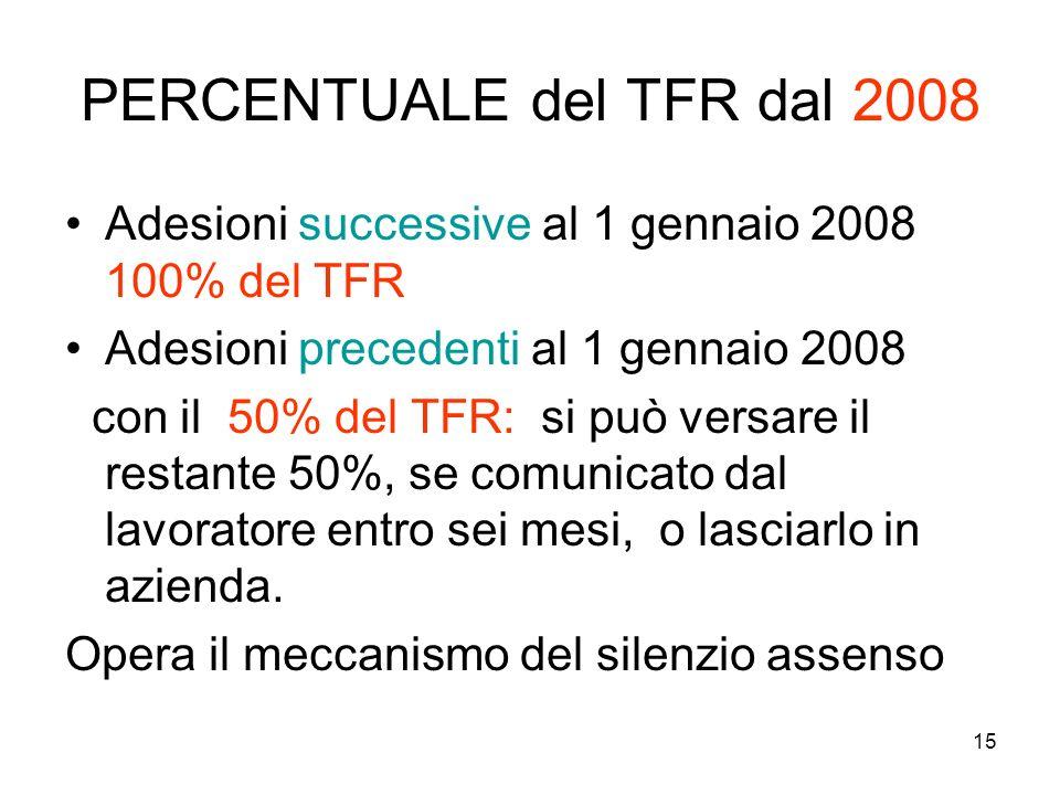PERCENTUALE del TFR dal 2008