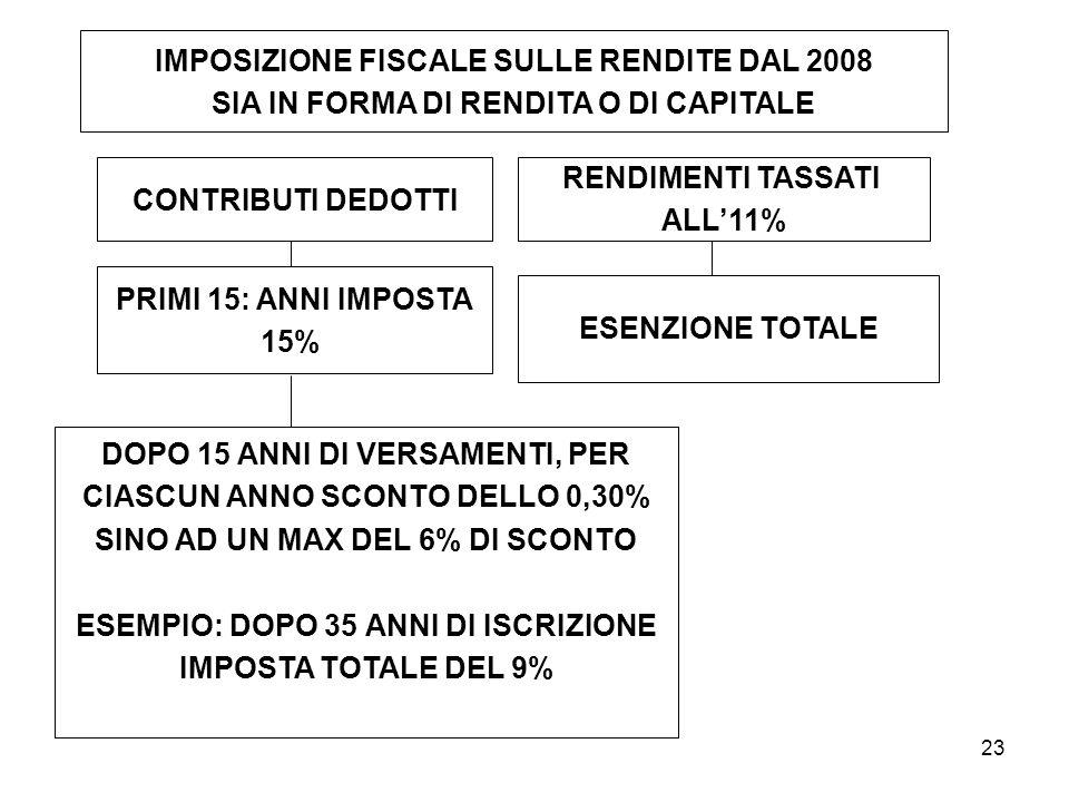 IMPOSIZIONE FISCALE SULLE RENDITE DAL 2008