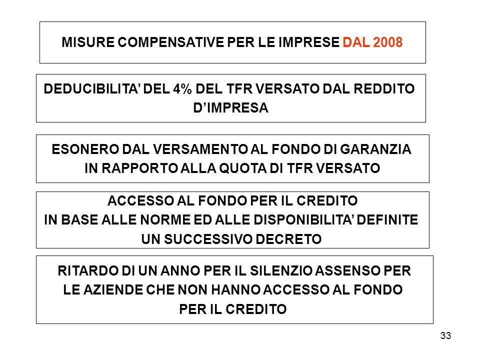 MISURE COMPENSATIVE PER LE IMPRESE DAL 2008