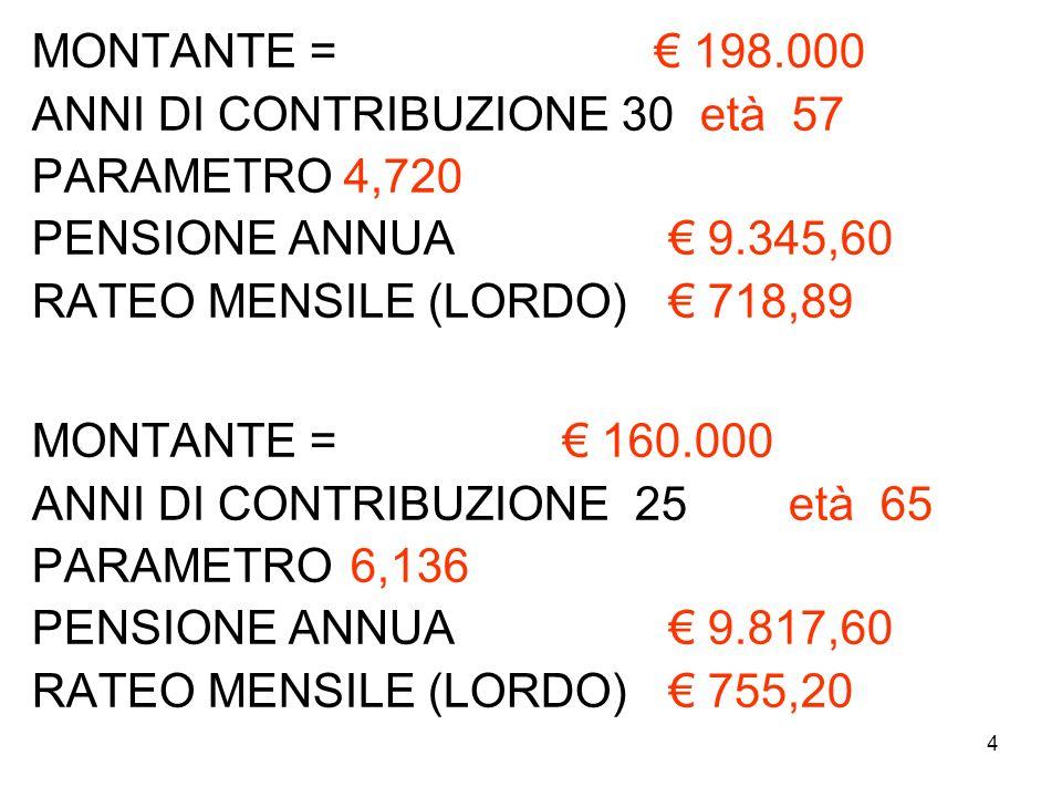 MONTANTE = € 198.000 ANNI DI CONTRIBUZIONE 30 età 57. PARAMETRO 4,720. PENSIONE ANNUA € 9.345,60.
