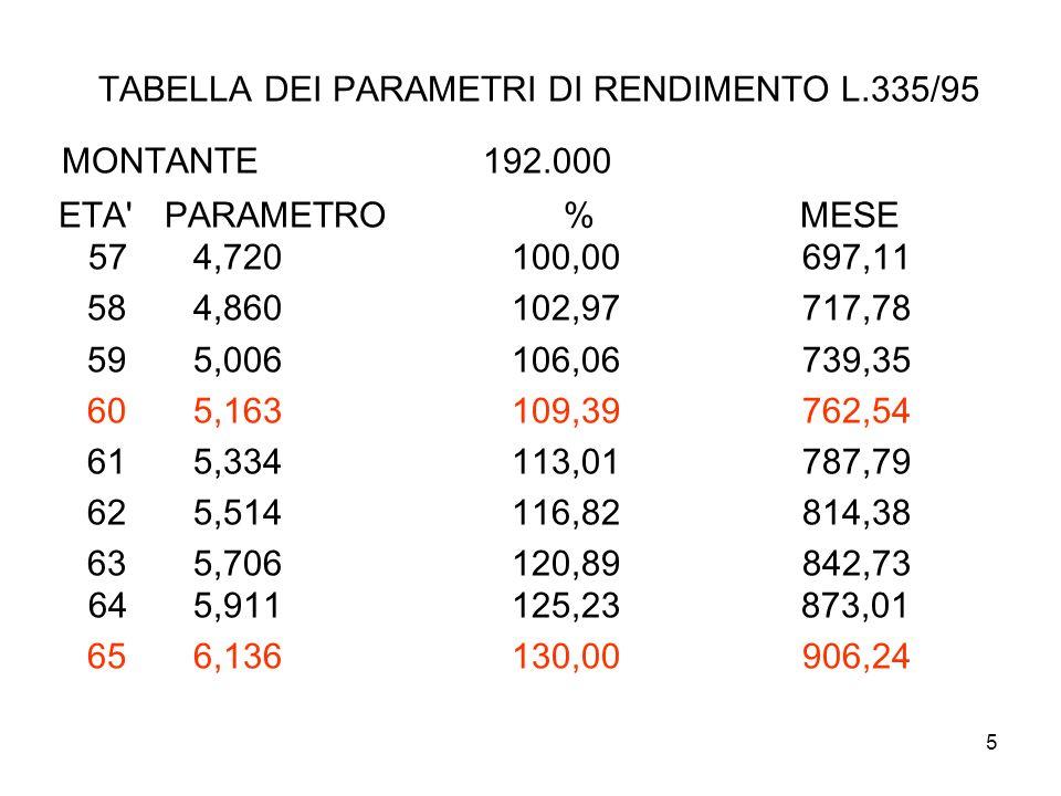 TABELLA DEI PARAMETRI DI RENDIMENTO L.335/95