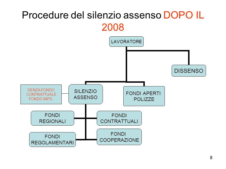 Procedure del silenzio assenso DOPO IL 2008