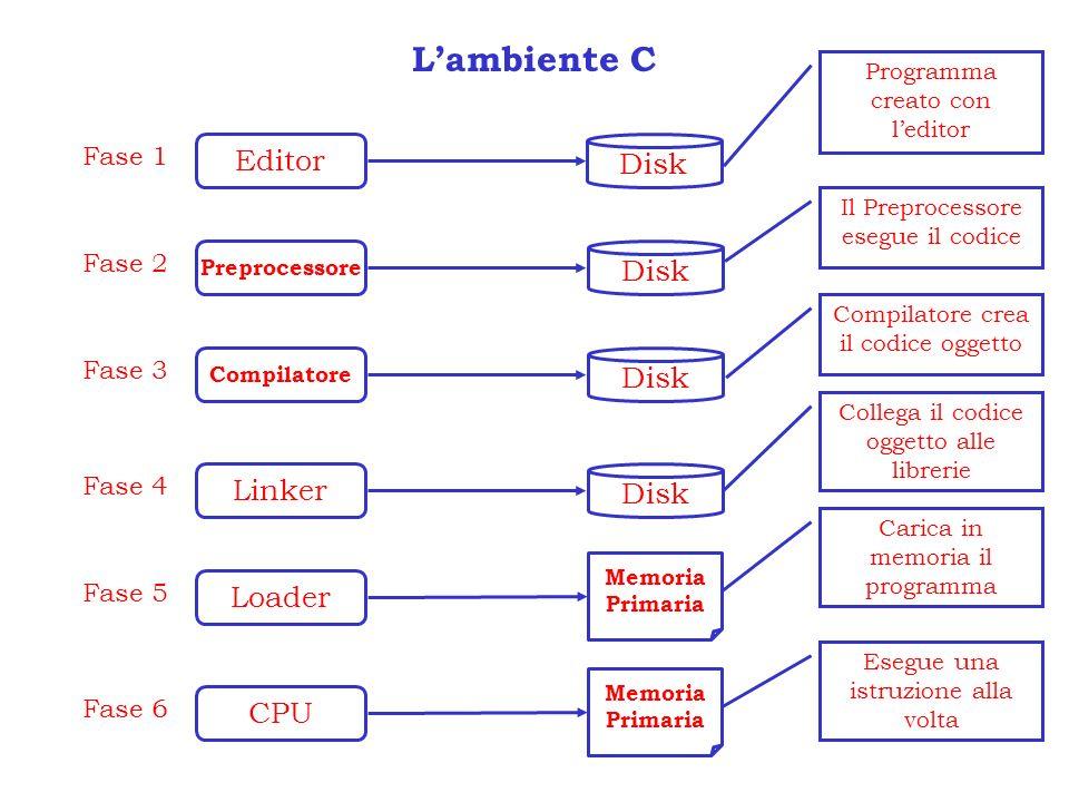 L'ambiente C Editor Disk Disk Disk Linker Disk Loader CPU Fase 1