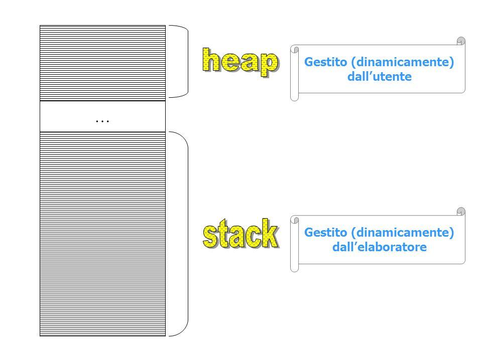heap stack … Gestito (dinamicamente) dall'utente