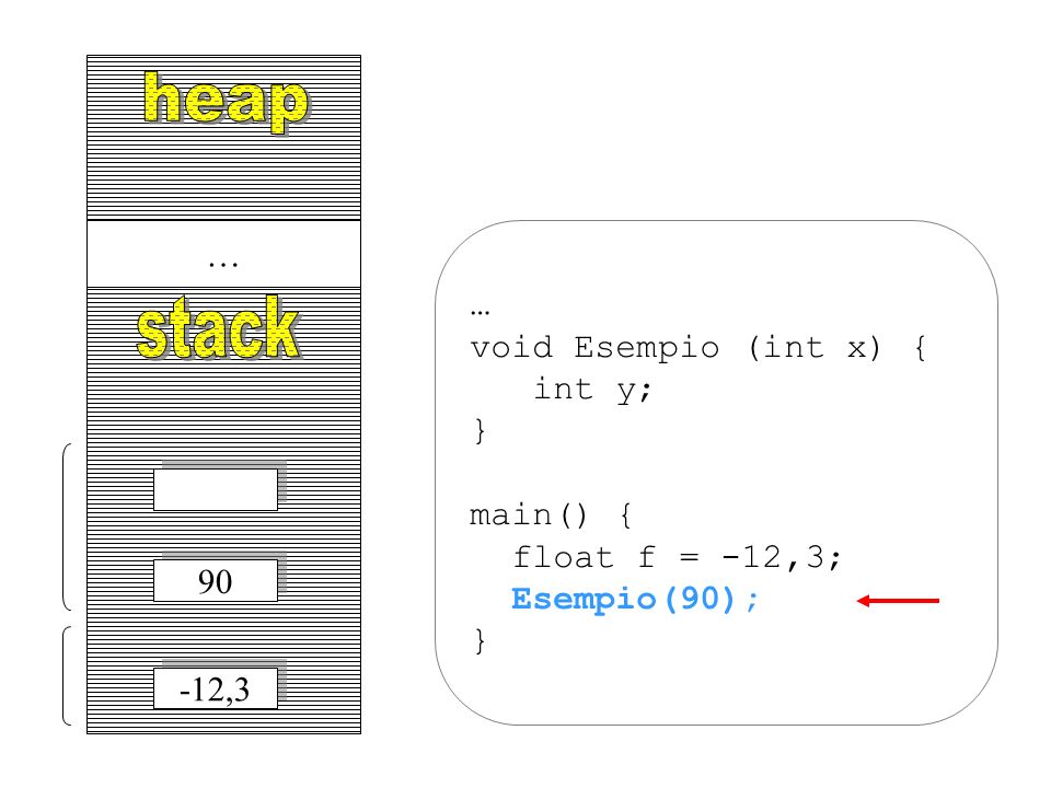 heap stack … … void Esempio (int x) { int y; } main() {