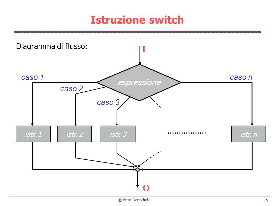 Istruzione switch I O espressione Diagramma di flusso: caso 1 caso n