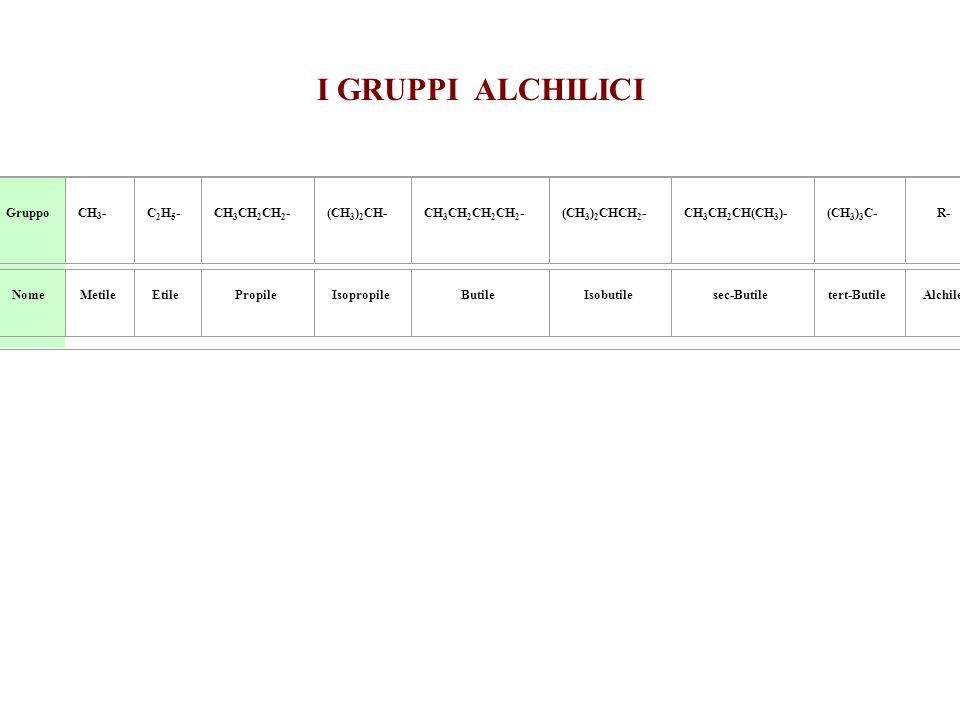 I GRUPPI ALCHILICI Gruppo CH3- C2H5- CH3CH2CH2- (CH3)2CH-