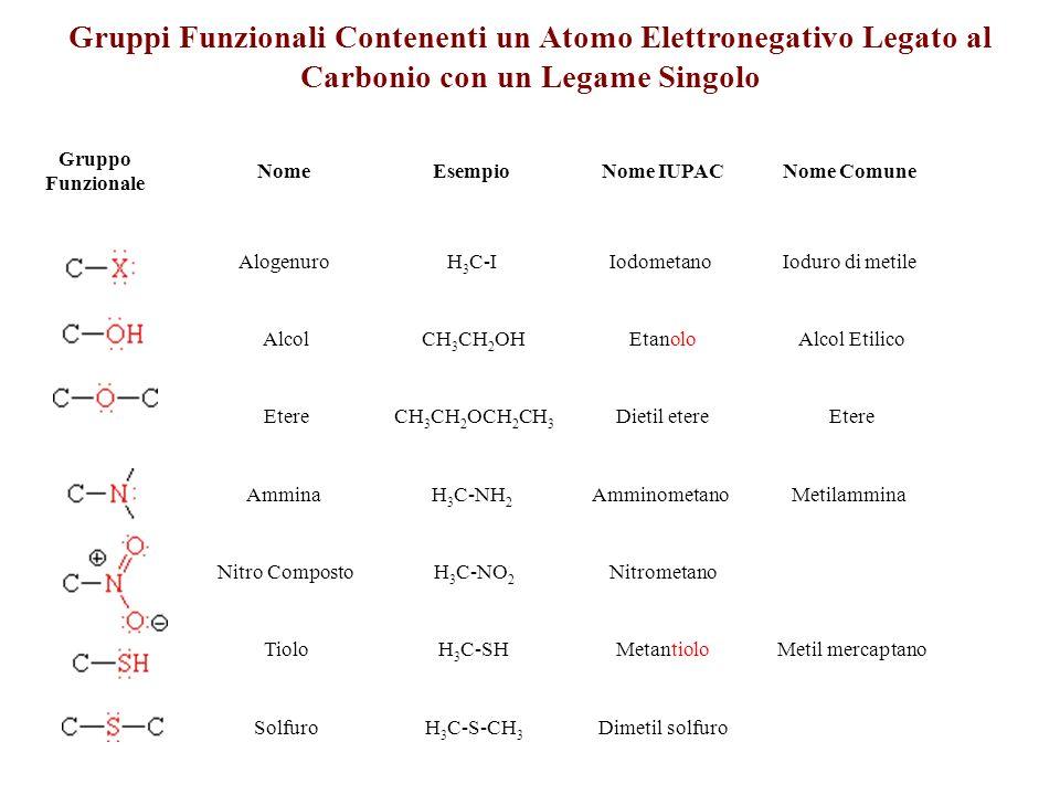 Gruppi Funzionali Contenenti un Atomo Elettronegativo Legato al Carbonio con un Legame Singolo