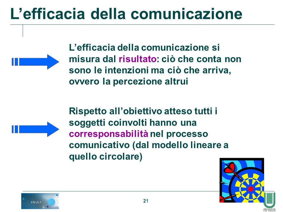 L'efficacia della comunicazione