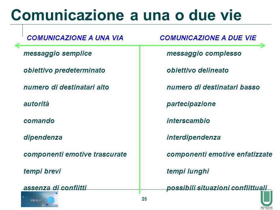 COMUNICAZIONE A UNA VIA COMUNICAZIONE A DUE VIE