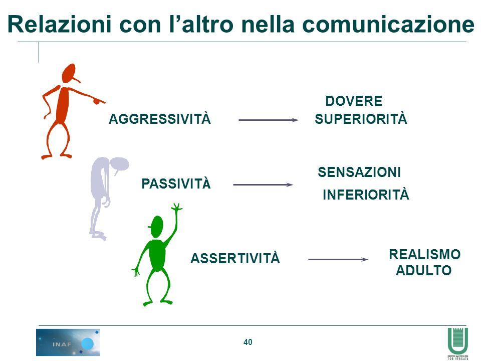Relazioni con l'altro nella comunicazione