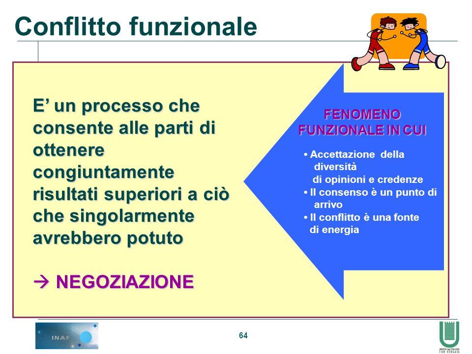 Conflitto funzionale E' un processo che consente alle parti di ottenere congiuntamente risultati superiori a ciò che singolarmente avrebbero potuto.