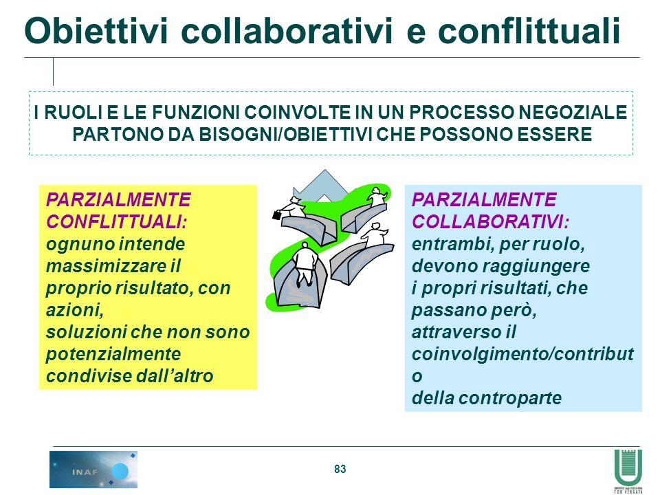 Obiettivi collaborativi e conflittuali