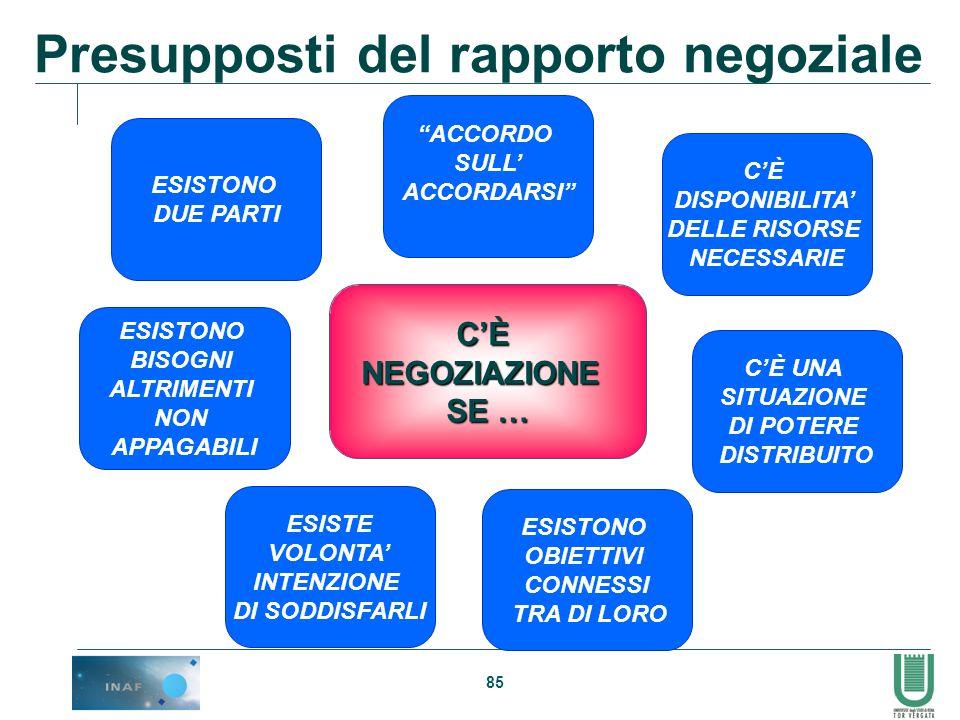 Presupposti del rapporto negoziale