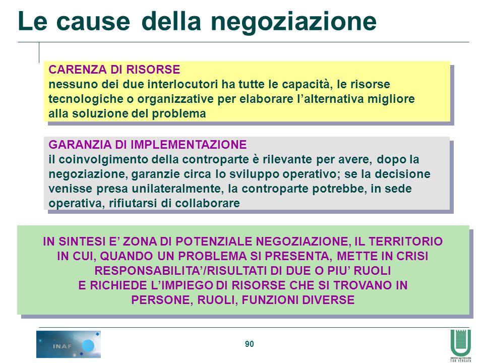 Le cause della negoziazione