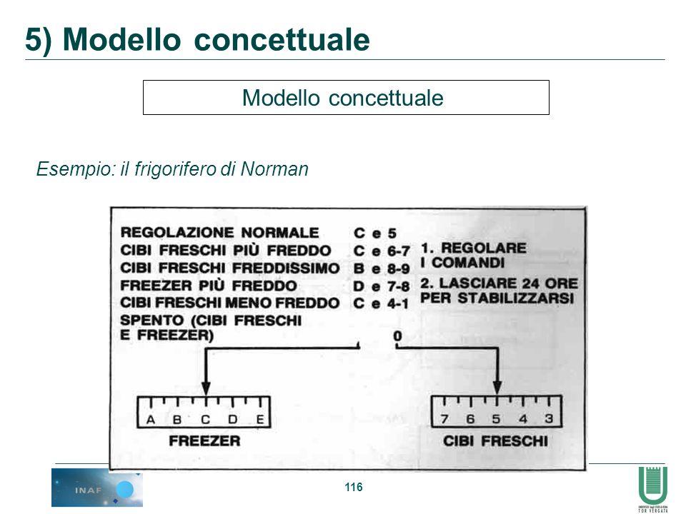 5) Modello concettuale Modello concettuale