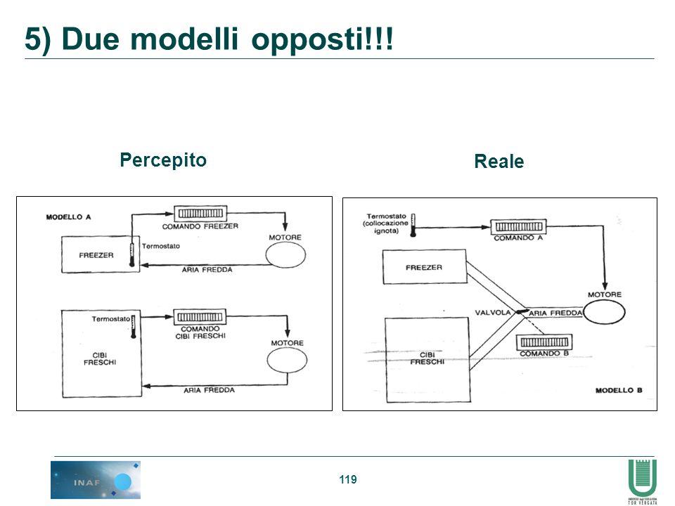 5) Due modelli opposti!!! Percepito Reale