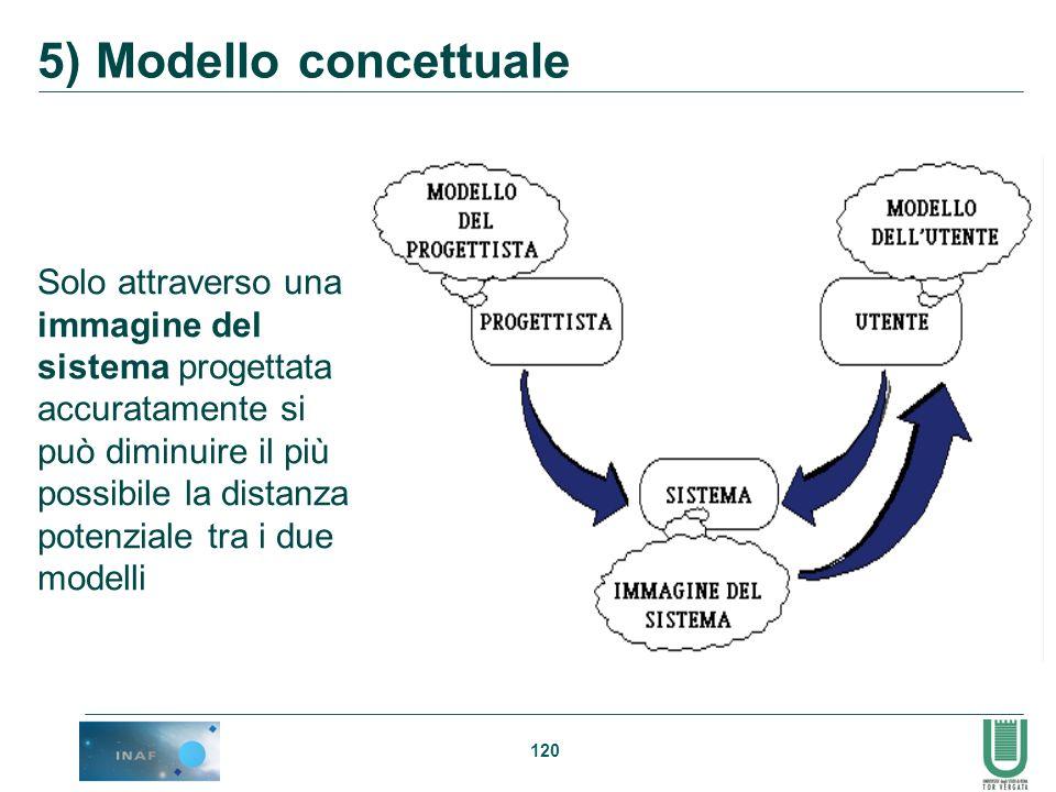 5) Modello concettuale