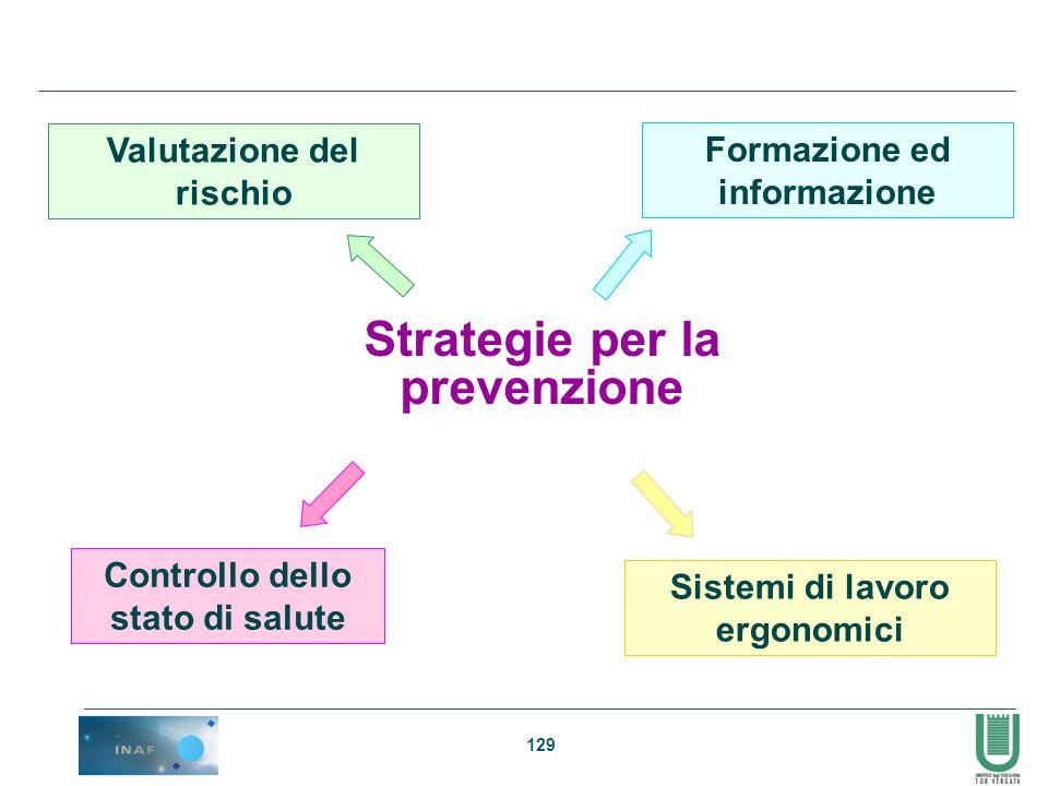Strategie per la prevenzione