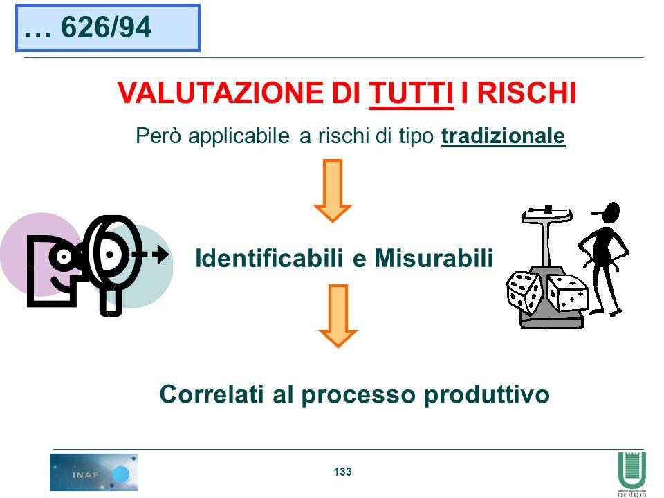 Identificabili e Misurabili Correlati al processo produttivo