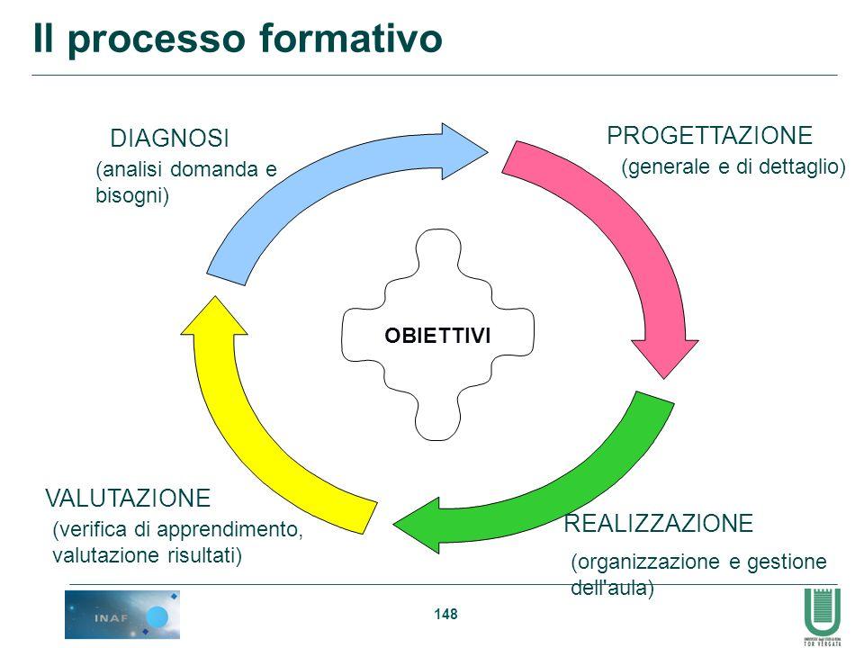 Il processo formativo PROGETTAZIONE DIAGNOSI VALUTAZIONE REALIZZAZIONE