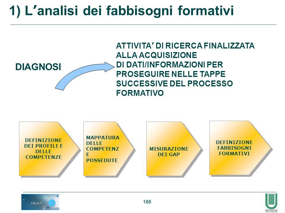 DEI PROFILI E DELLE COMPETENZE DEFINIZIONE FABBISOGNI FORMATIVI