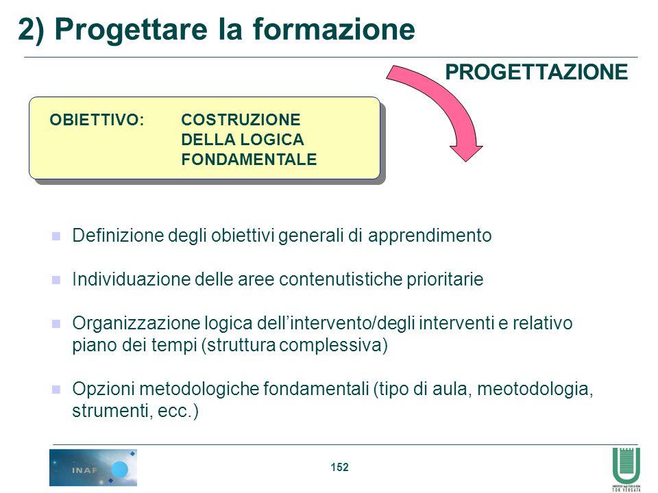 2) Progettare la formazione