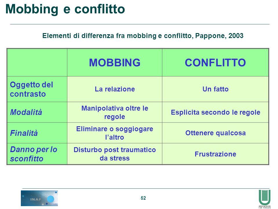 Mobbing e conflitto MOBBING CONFLITTO Oggetto del contrasto Modalità