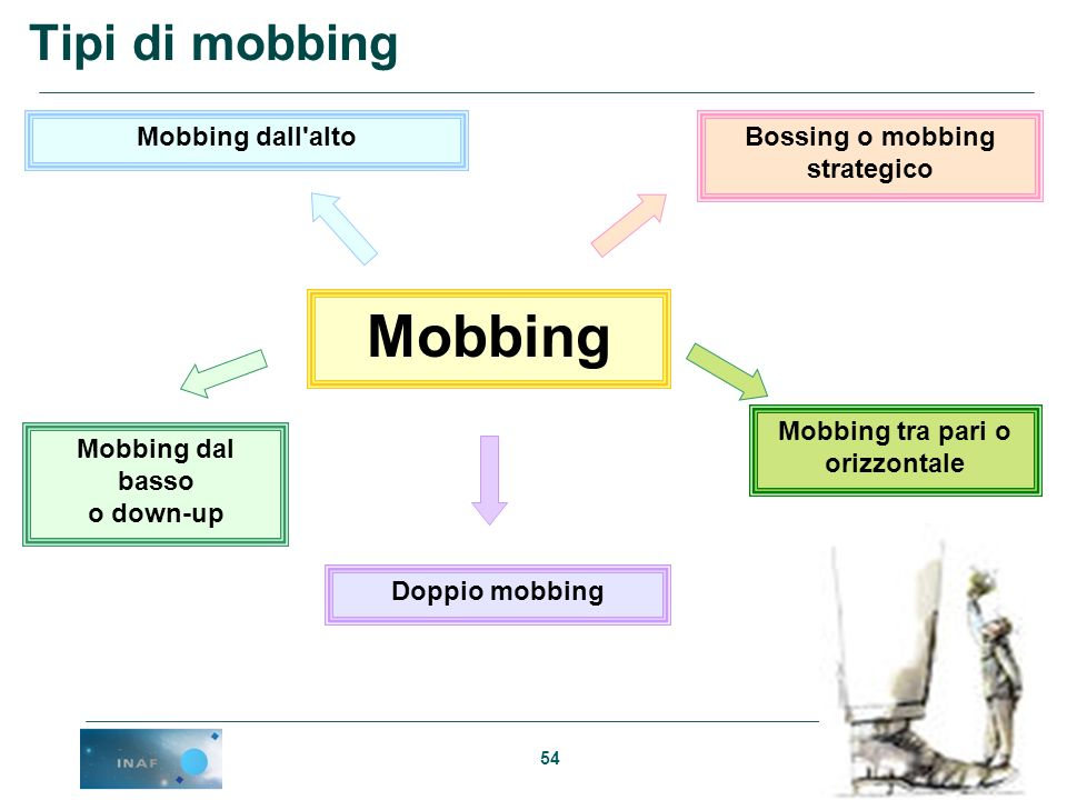 Bossing o mobbing strategico Mobbing tra pari o orizzontale