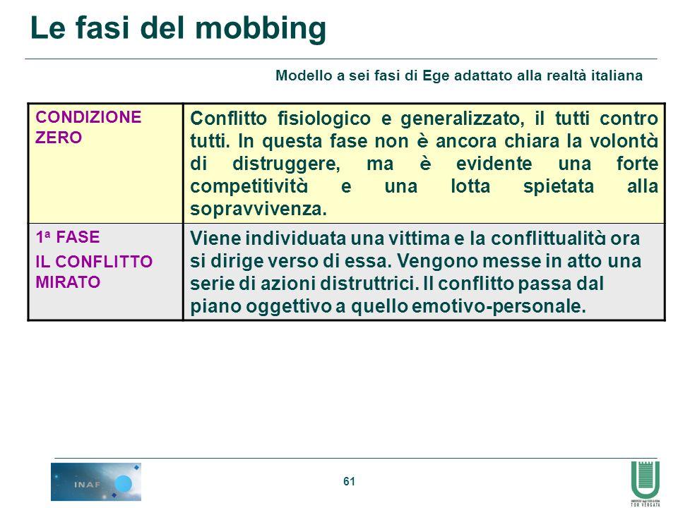 Le fasi del mobbing Modello a sei fasi di Ege adattato alla realtà italiana. CONDIZIONE ZERO.