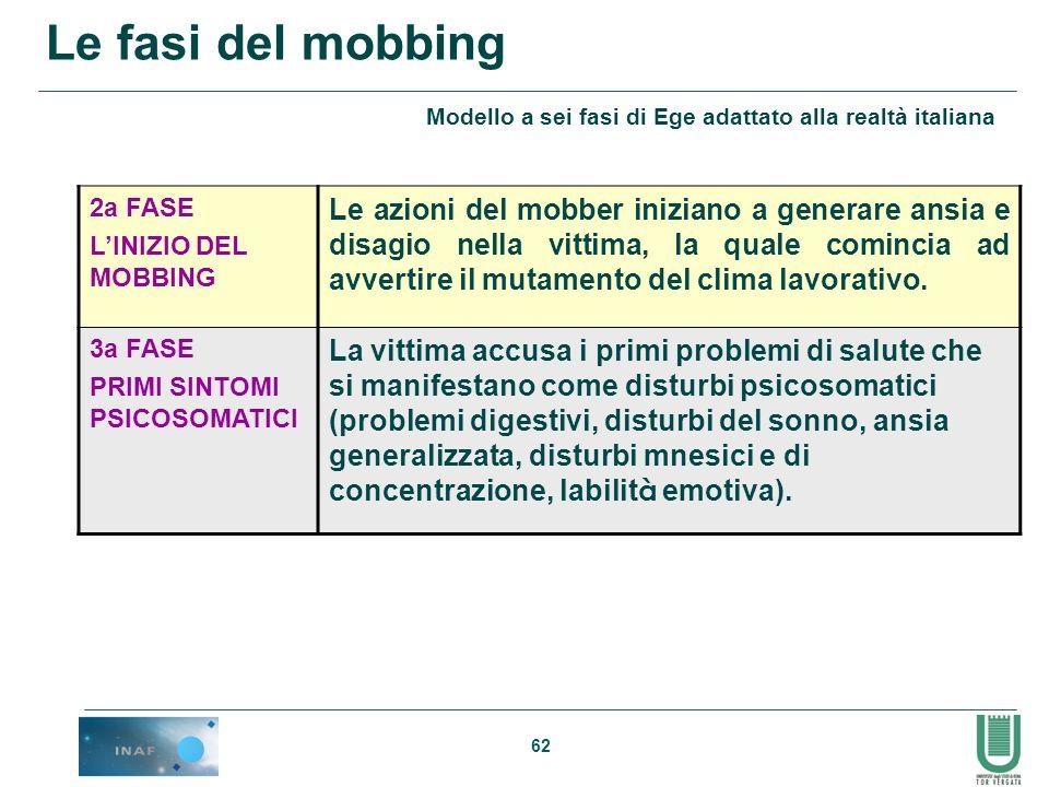 Le fasi del mobbing Modello a sei fasi di Ege adattato alla realtà italiana. 2a FASE. L'INIZIO DEL MOBBING.