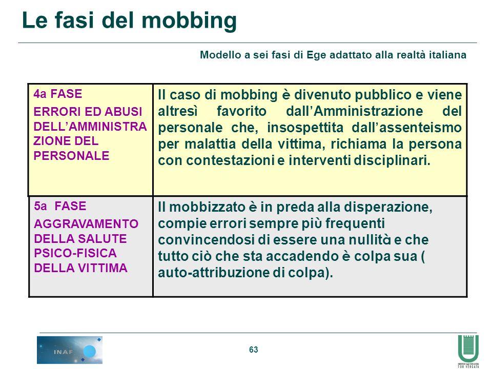 Le fasi del mobbing Modello a sei fasi di Ege adattato alla realtà italiana. 4a FASE. ERRORI ED ABUSI DELL'AMMINISTRAZIONE DEL PERSONALE.
