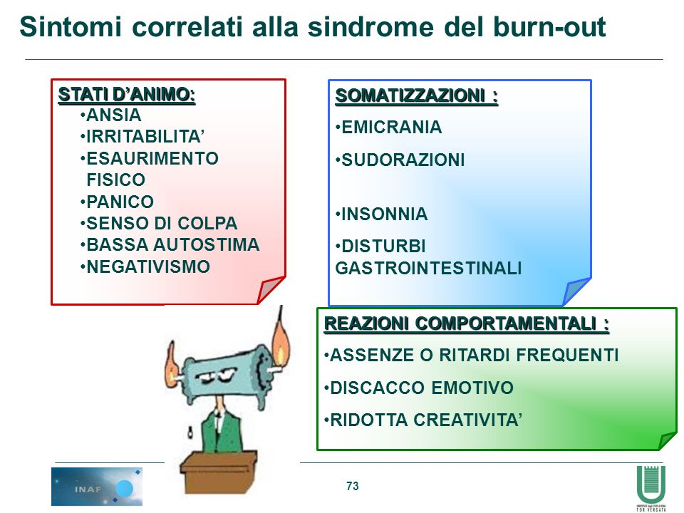 Sintomi correlati alla sindrome del burn-out