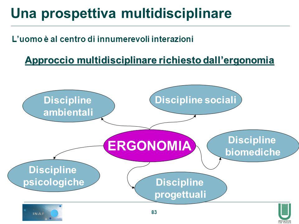 Una prospettiva multidisciplinare