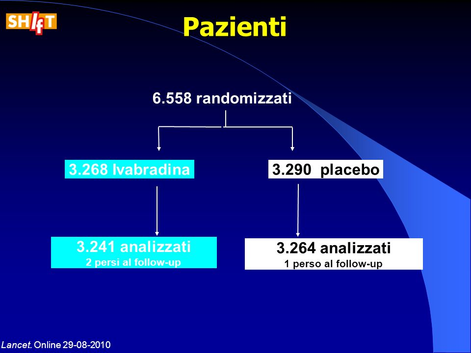 Pazienti 6.558 randomizzati 3.268 Ivabradina 3.290 placebo