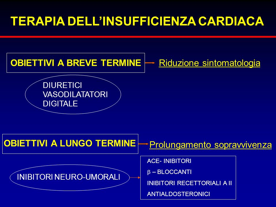 TERAPIA DELL'INSUFFICIENZA CARDIACA